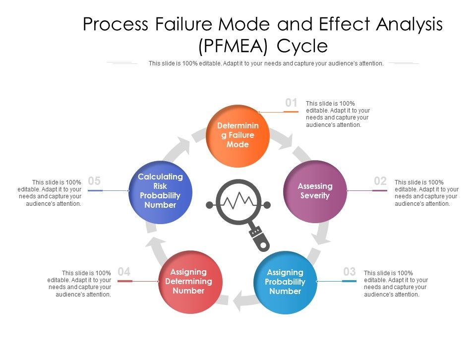 Process Failure Mode And Effect Analysis PFMEA Cycle