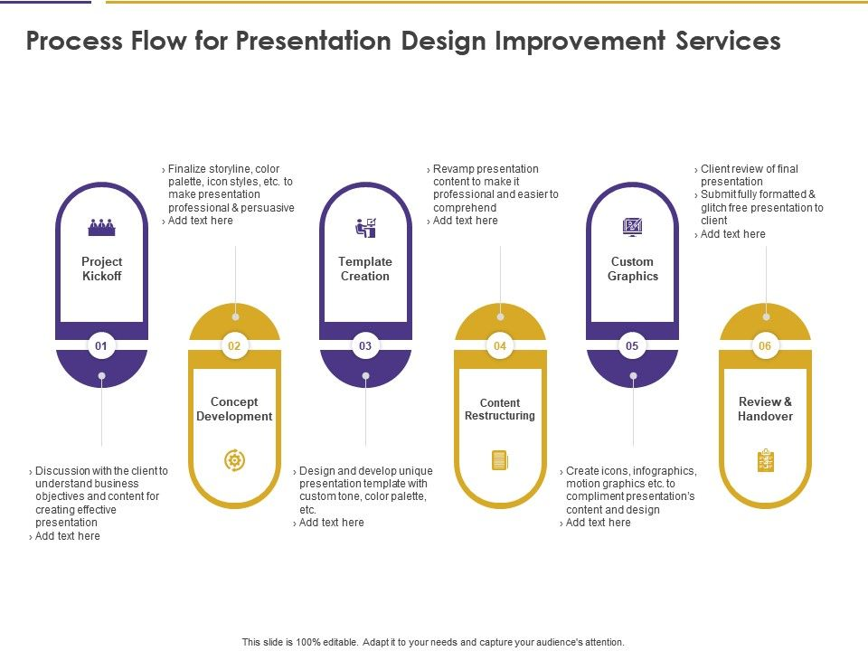 Process Flow For Presentation Design Improvement Services Ppt Powerpoint Display