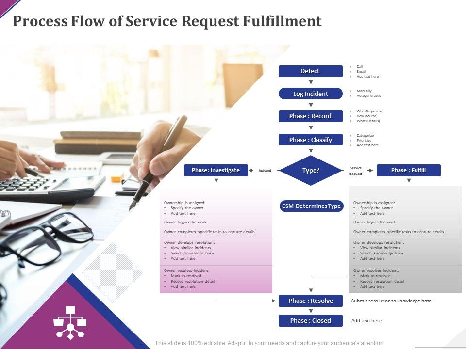 Process Flow Of Service Request Fulfillment Ppt Powerpoint Presentation Professional Files
