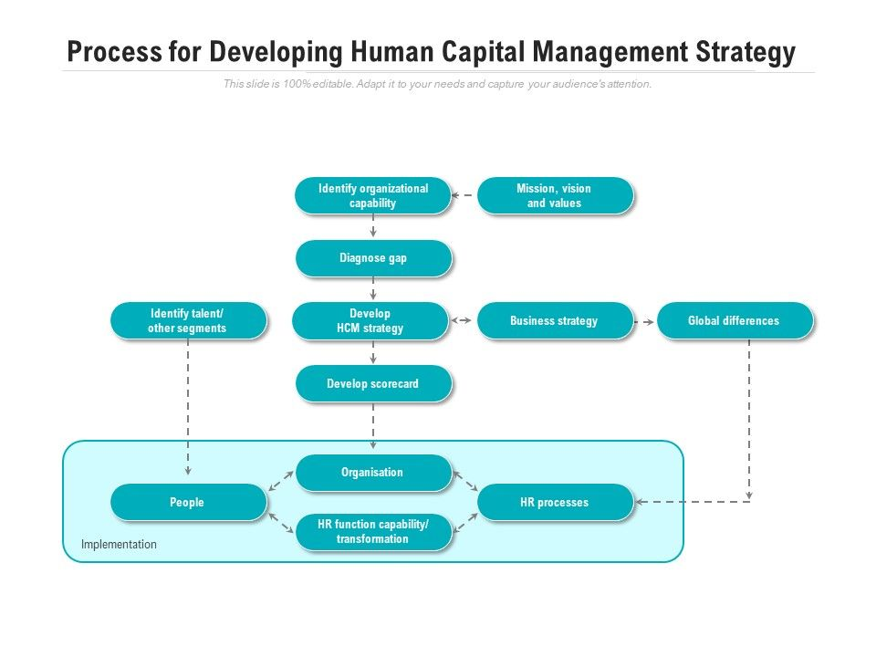 Process For Developing Human Capital Management Strategy
