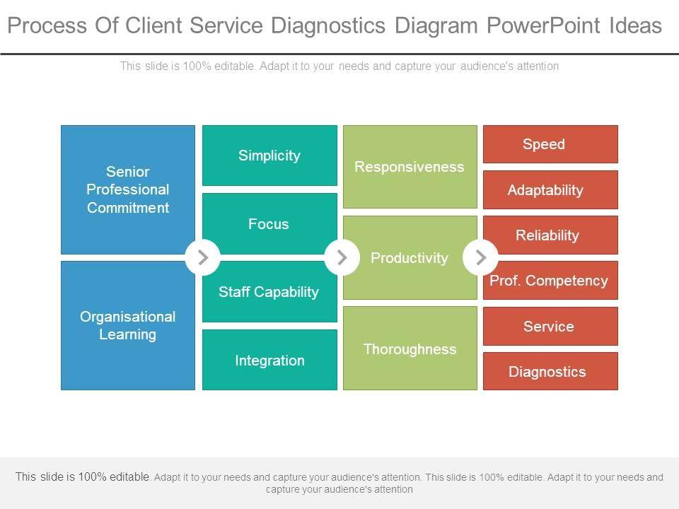 process of client service diagnostics diagram powerpoint ideas