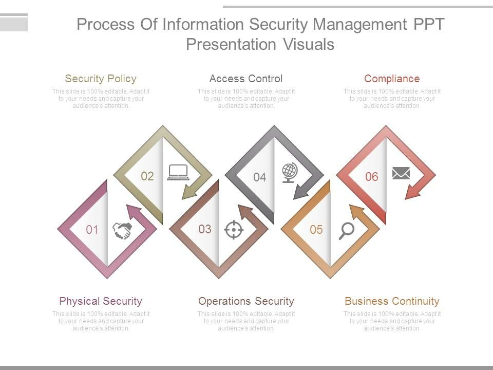 process_of_information_security_management_ppt_presentation_visuals_slide01 process_of_information_security_management_ppt_presentation_visuals_slide02