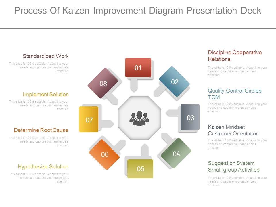 kaizen ppt presentation - Isken kaptanband co