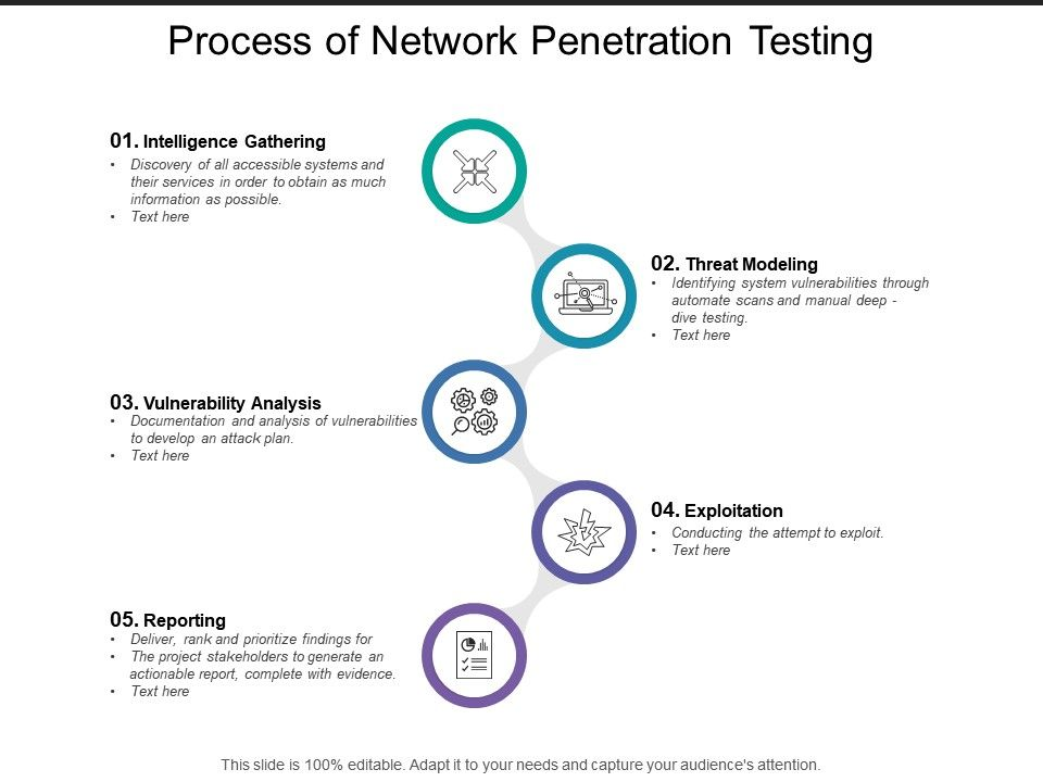 Process Of Network Penetration Testing