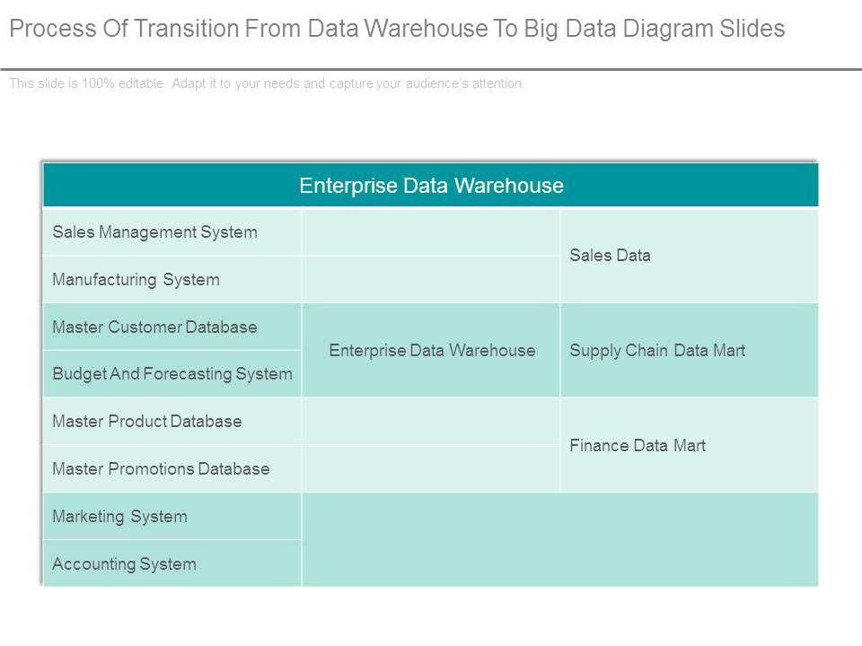 Process Of Transition From Data Warehouse To Big Data