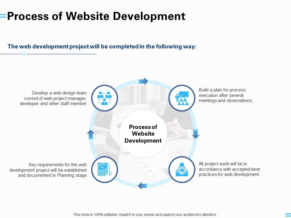 Process Of Website Development Process Planning Ppt Powerpoint Presentation Pictures Vector
