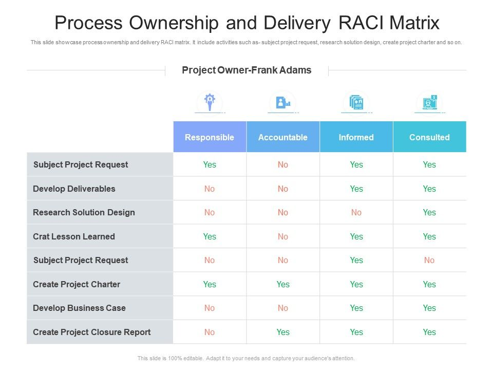 Process Ownership And Delivery RACI Matrix