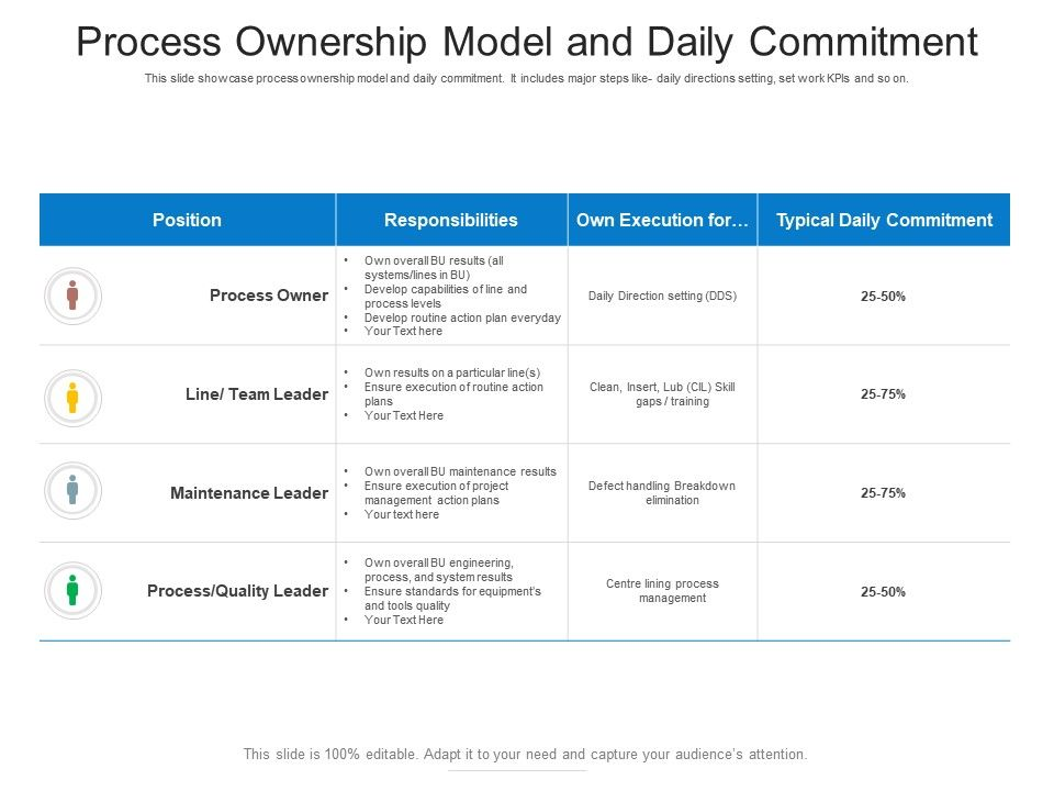 Process Ownership Model And Daily Commitment
