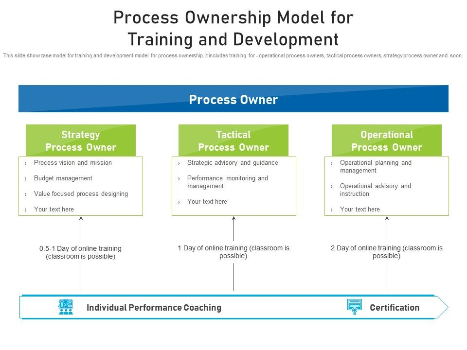 Process Ownership Model For Training And Development