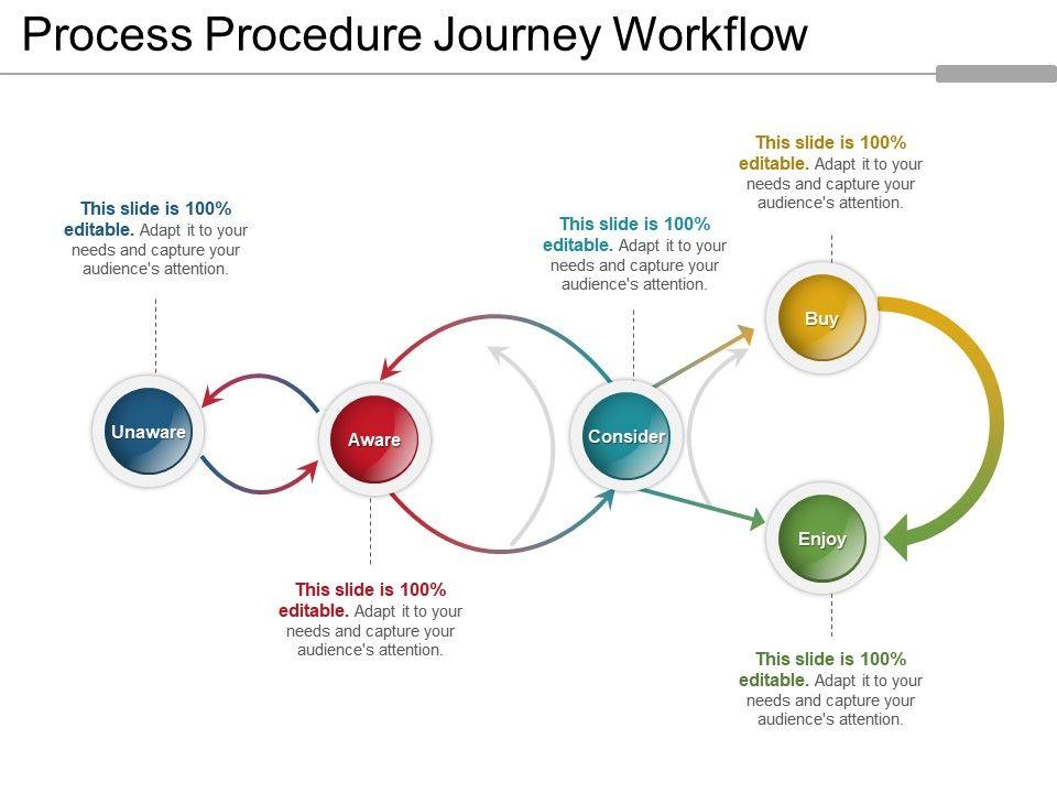 process_procedure_journey_workflow_Slide01