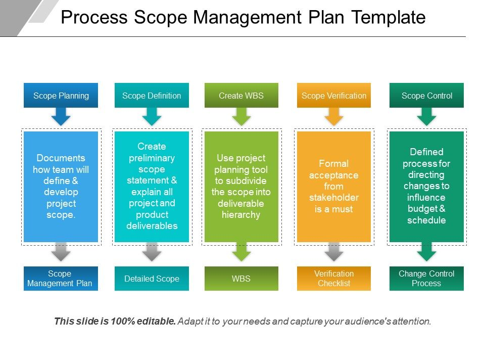 Process Scope Management Plan Template  Powerpoint Templates