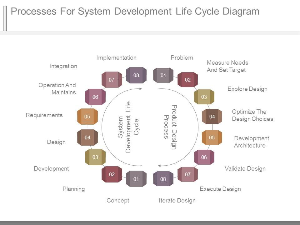 processes_for_system_development_life_cycle_diagram_Slide01