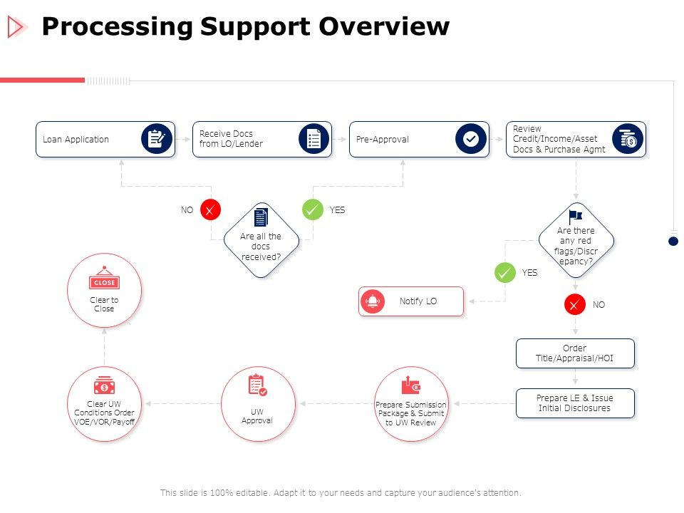 Processing Support Overview Loan Ppt Powerpoint Presentation Slides Summary