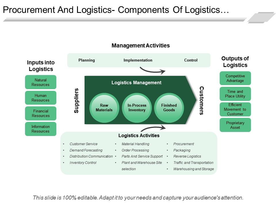 procurement_and_logistics_components_of_logistics_management_ppt_icon_Slide01