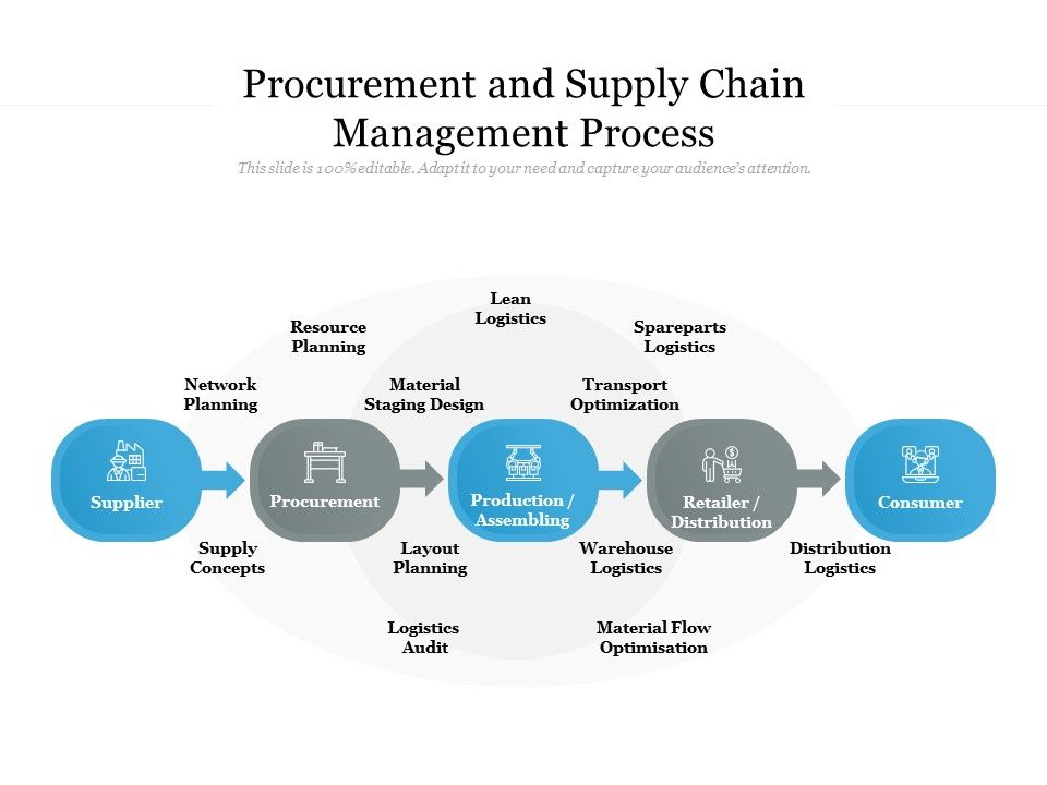 Procurement And Supply Chain Management Process