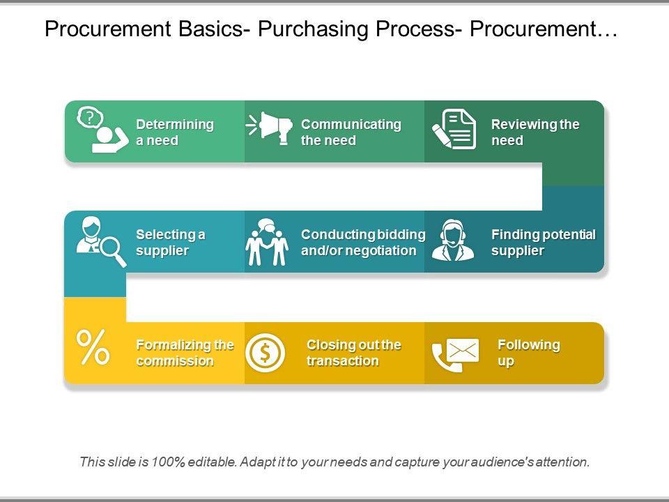 Procurement Basics Purchasing Process Procurement Cycle Ppt