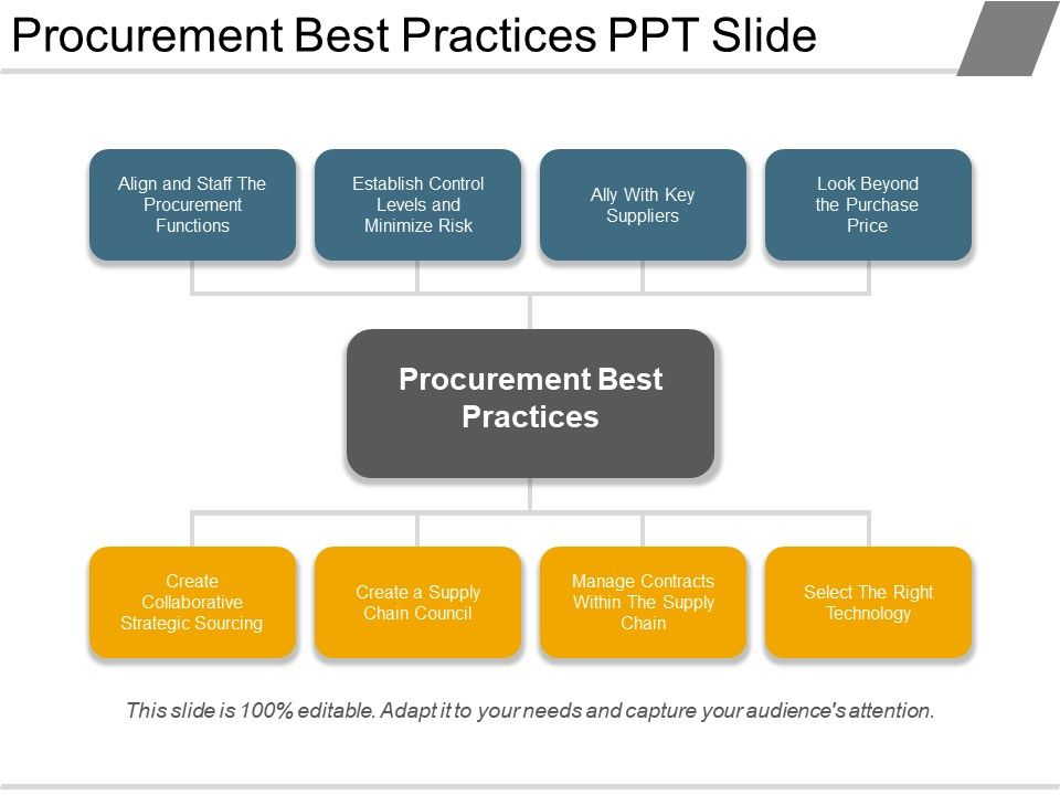 procurement best practices ppt slide template presentation