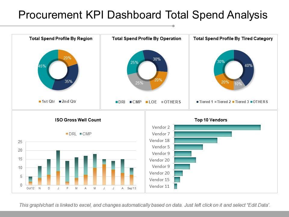 Procurement Kpi Dashboard Total Spend Analysis Ppt Samples Slide01 Slide02