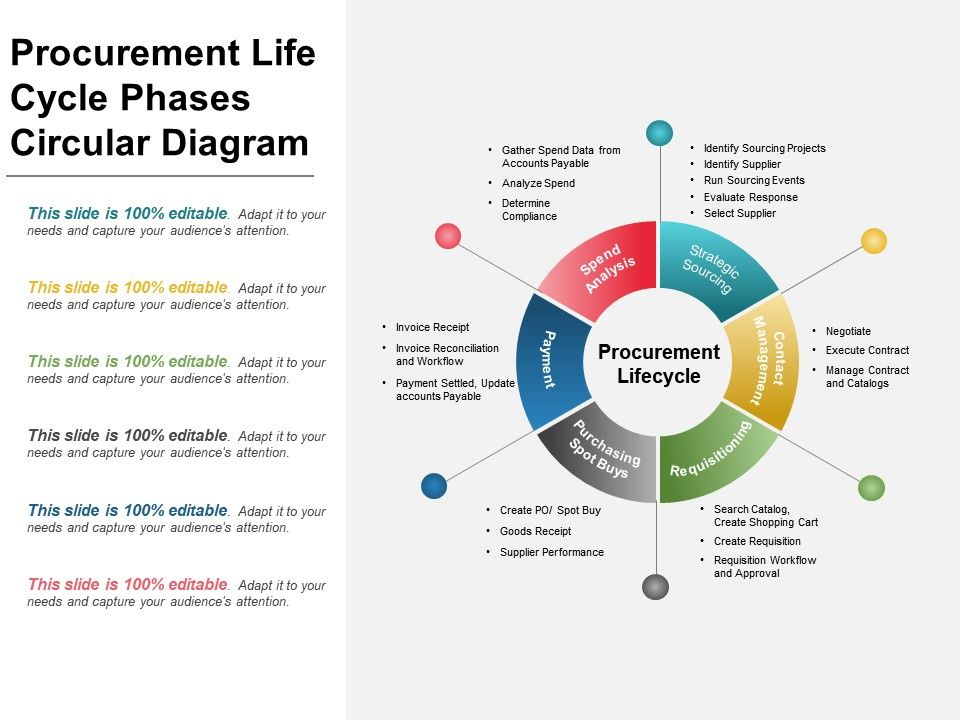 procurement_life_cycle_phases_circular_ppt_slide_Slide01