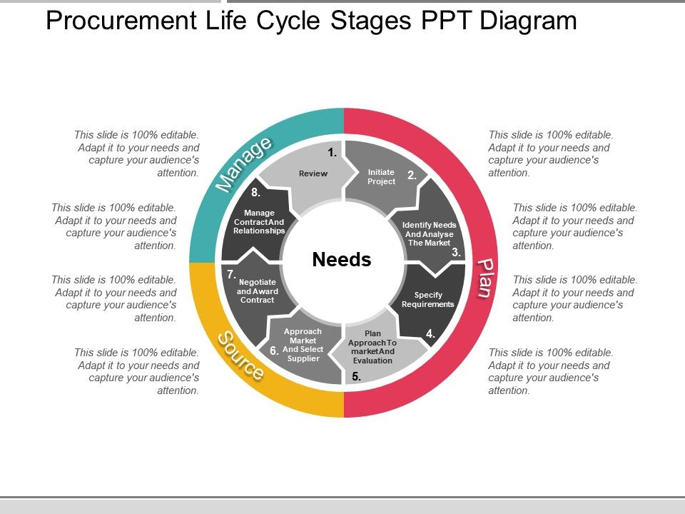 Procurement Life Cycle Stages Ppt Diagram Powerpoint Presentation