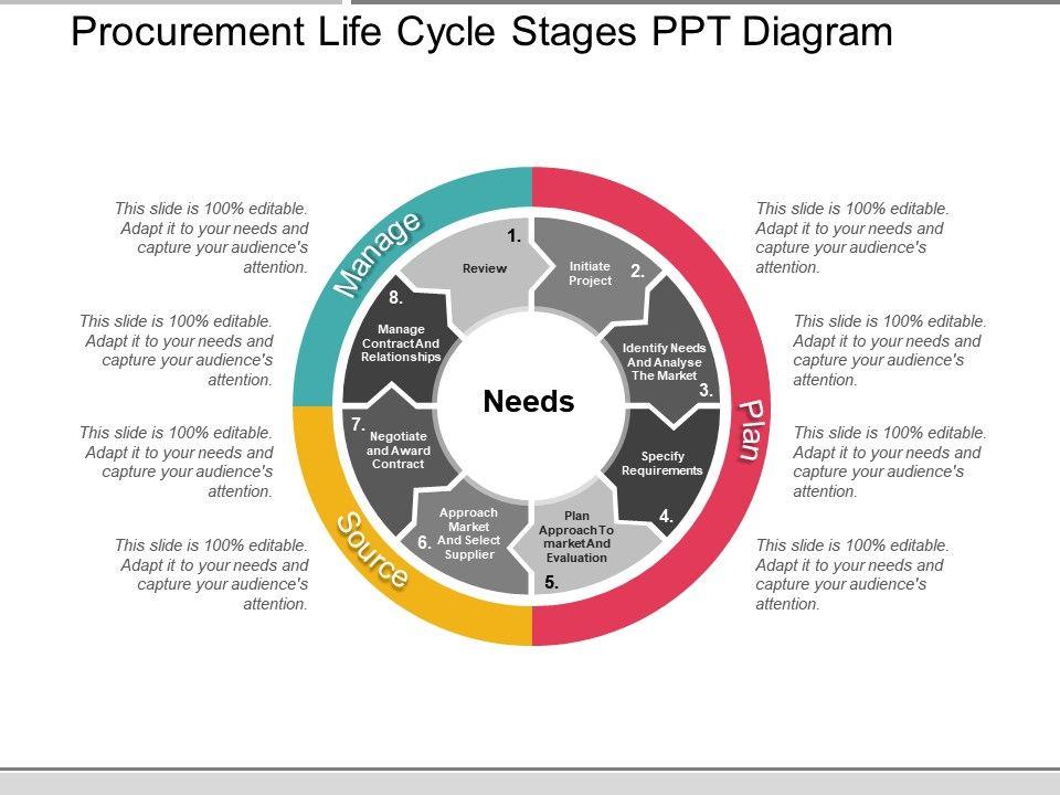 procurement_life_cycle_stages_ppt_diagram_Slide01