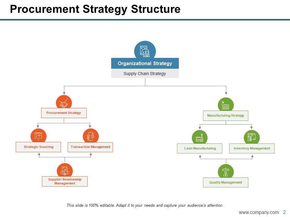 Procurement Powerpoint Presentation Slides   PowerPoint