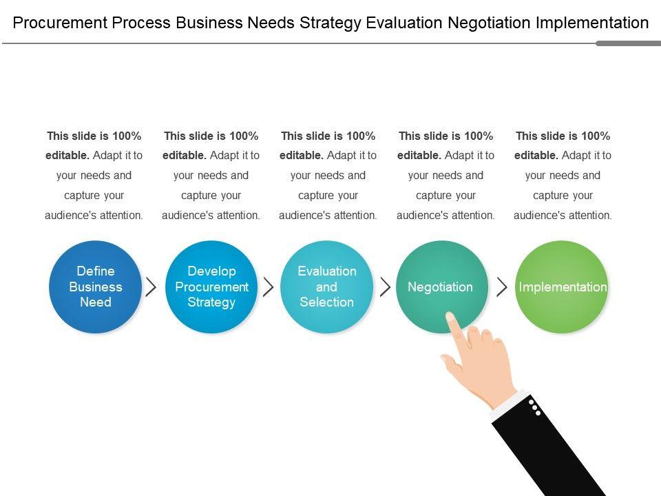 procurement_process_business_needs_strategy_evaluation_negotiation_implementation_Slide01