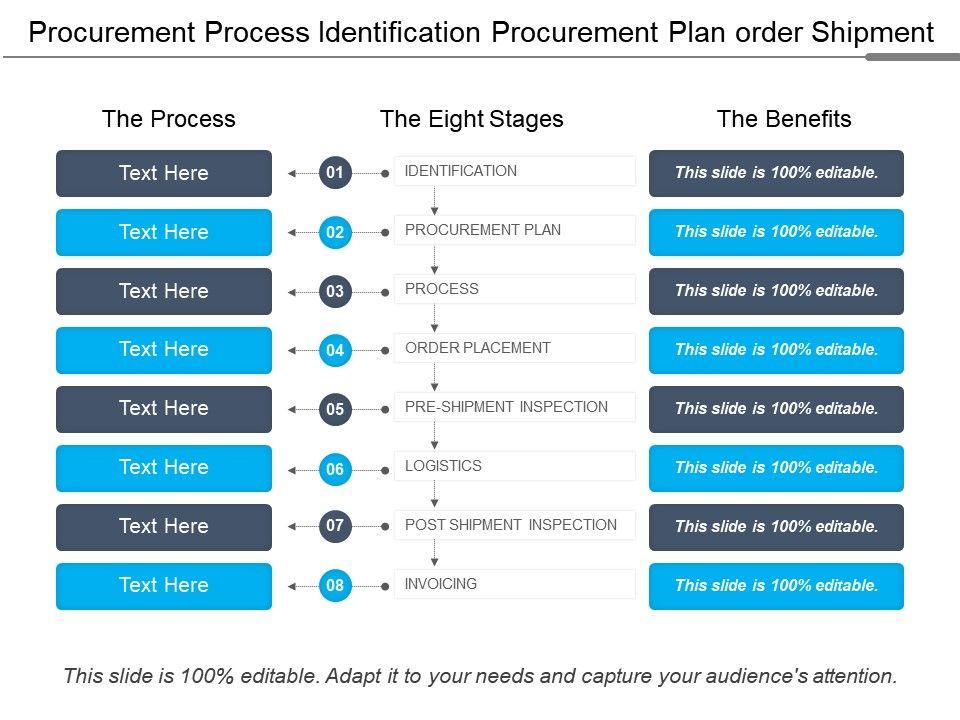 procurement_process_identification_procurement_plan_order_shipment_Slide01