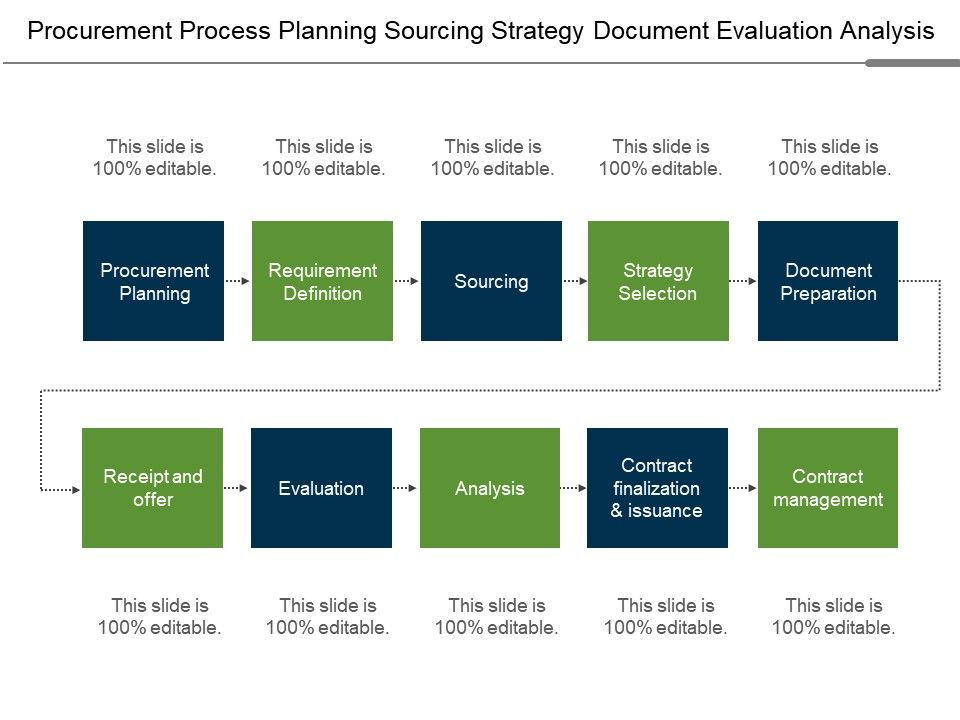 procurement_process_planning_sourcing_strategy_document_evaluation_analysis_Slide01