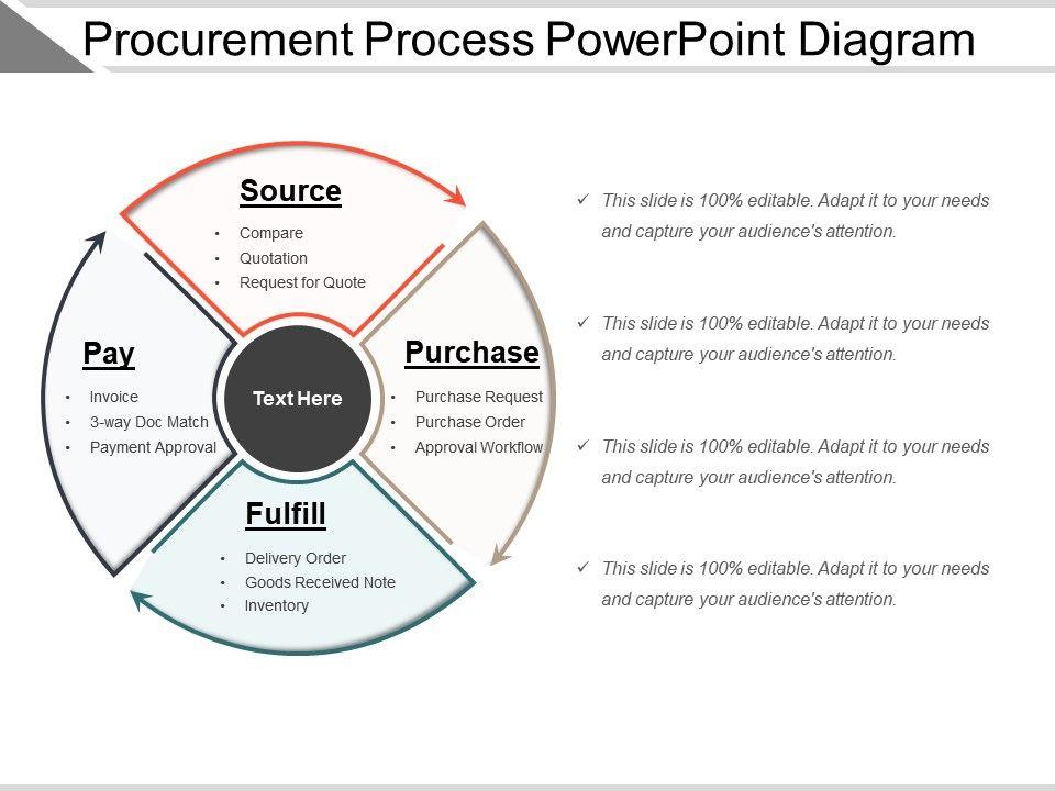 Procurement Process Powerpoint Diagram | PowerPoint Slide ...