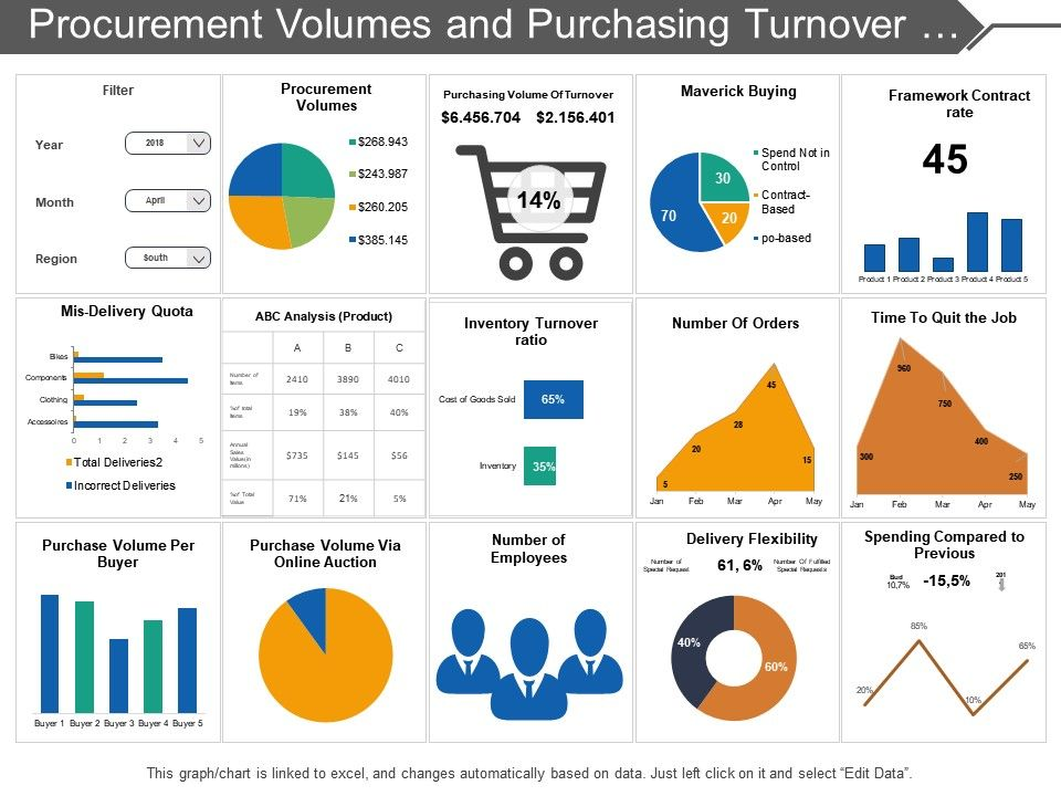 procurement_volumes_and_purchasing_turnover_dashboard_Slide01