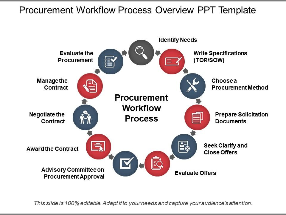 procurement workflow process overview ppt template templates