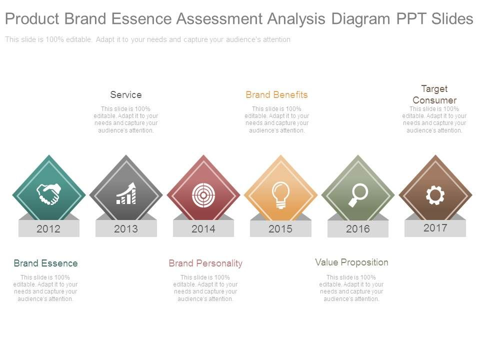 Product brand essence assessment analysis diagram ppt for Brand assessment template