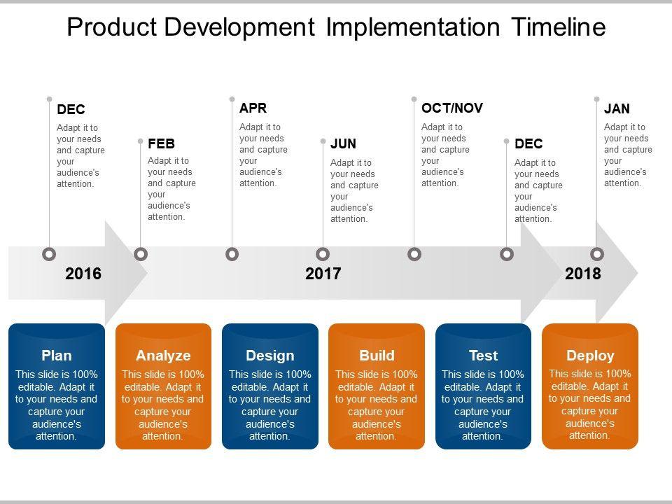 Product Development Implementation Timeline Powerpoint Graphics ...