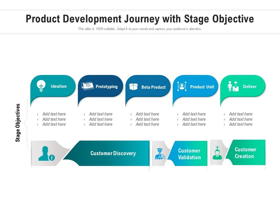 Product Development Journey With Stage Objective