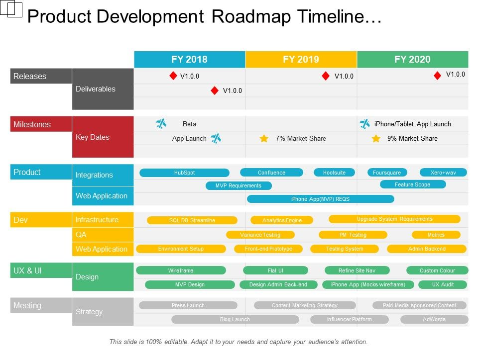 Product Development Roadmap Timeline Infrastructure Strategy Deliverables For Three Fiscal Years Slide01