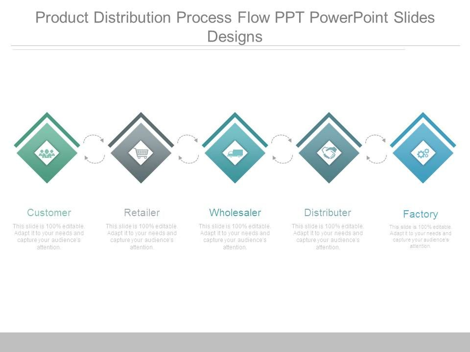 product distribution process flow ppt powerpoint slides designs