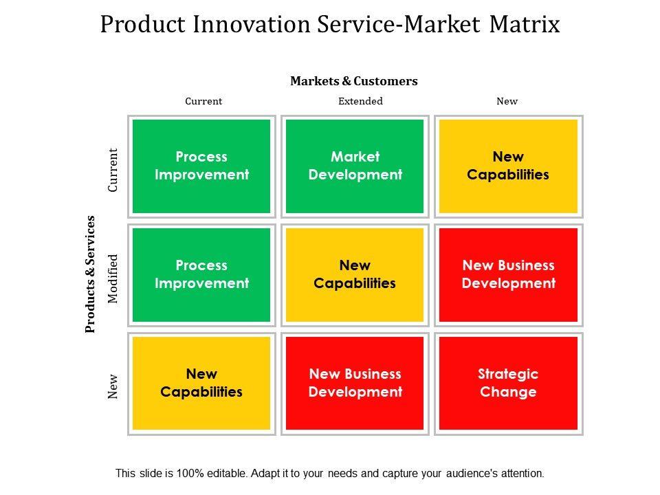 product_innovation_product_market_matrix_Slide01