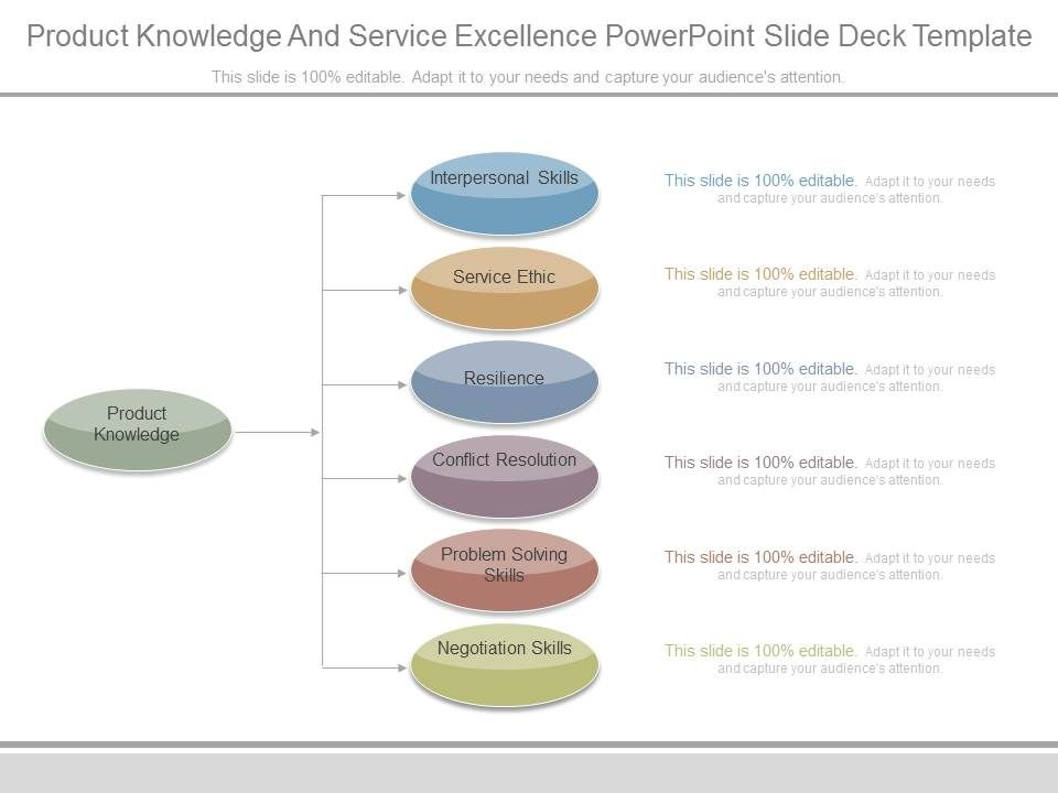 Product knowledge and service excellence powerpoint slide deck productknowledgeandserviceexcellencepowerpointslidedecktemplateslide01 toneelgroepblik Images