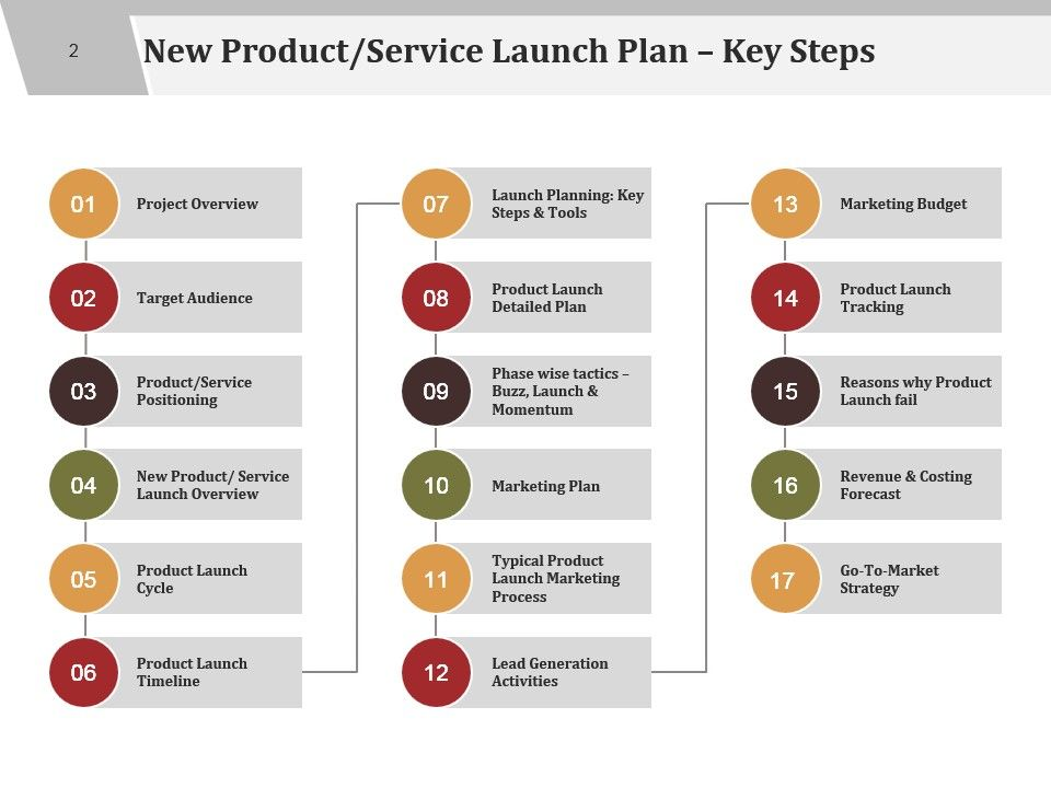 80ef7add8d9 product launch plan template demand metric