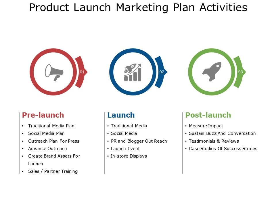 Media launch plan template gallery template design ideas for Media launch plan template