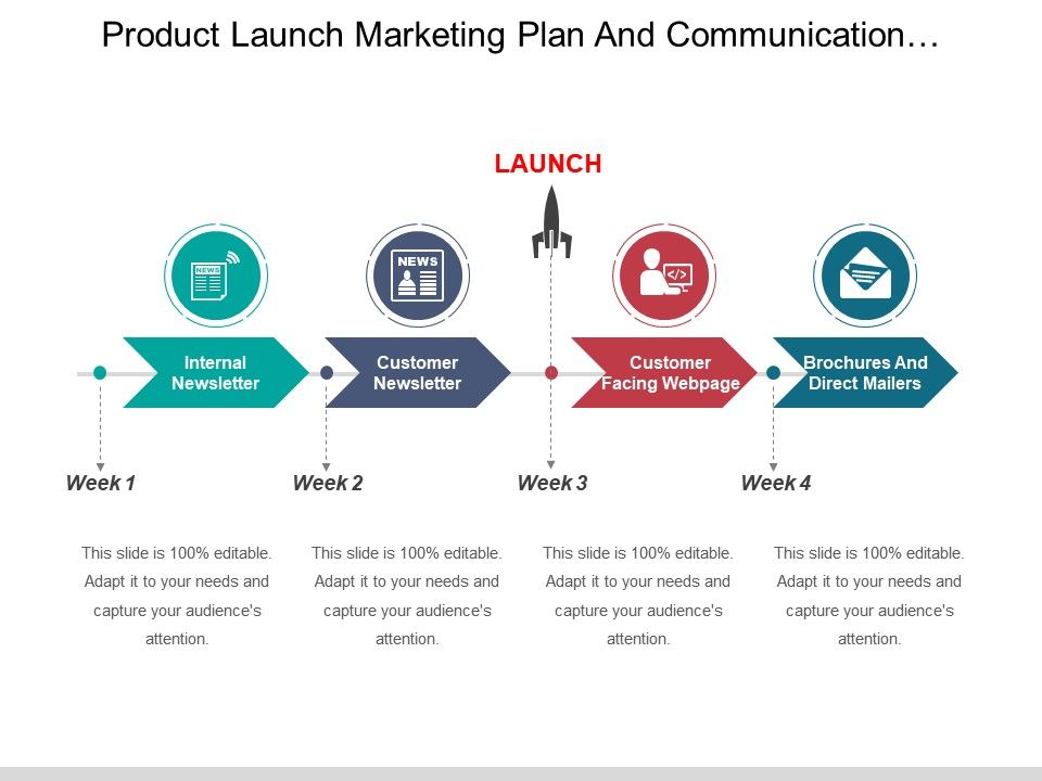Product Launch Marketing Plan And Communication Timeline