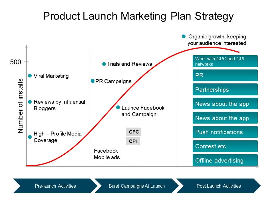 criteria of a successful product launch So here are some steps for a successful launch in these fickle times: make the product or service available to important influencers as a first step.