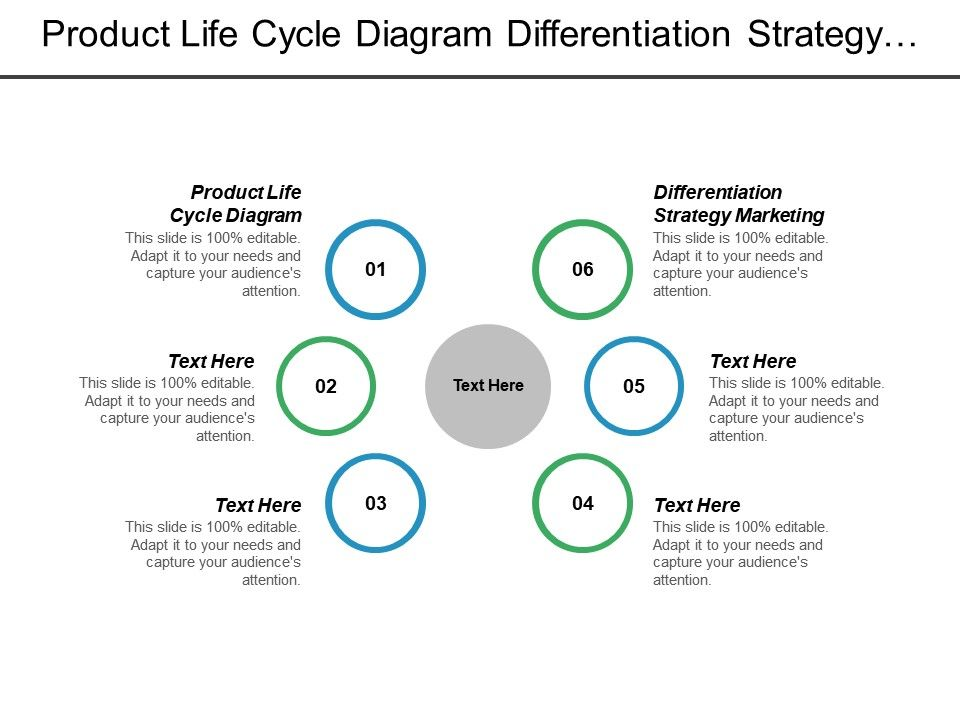 product_life_cycle_diagram_differentiation_strategy_marketing_position_product_cpb_Slide01