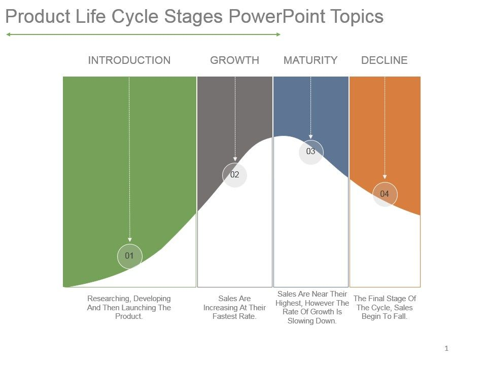 product_life_cycle_stages_powerpoint_topics_Slide01