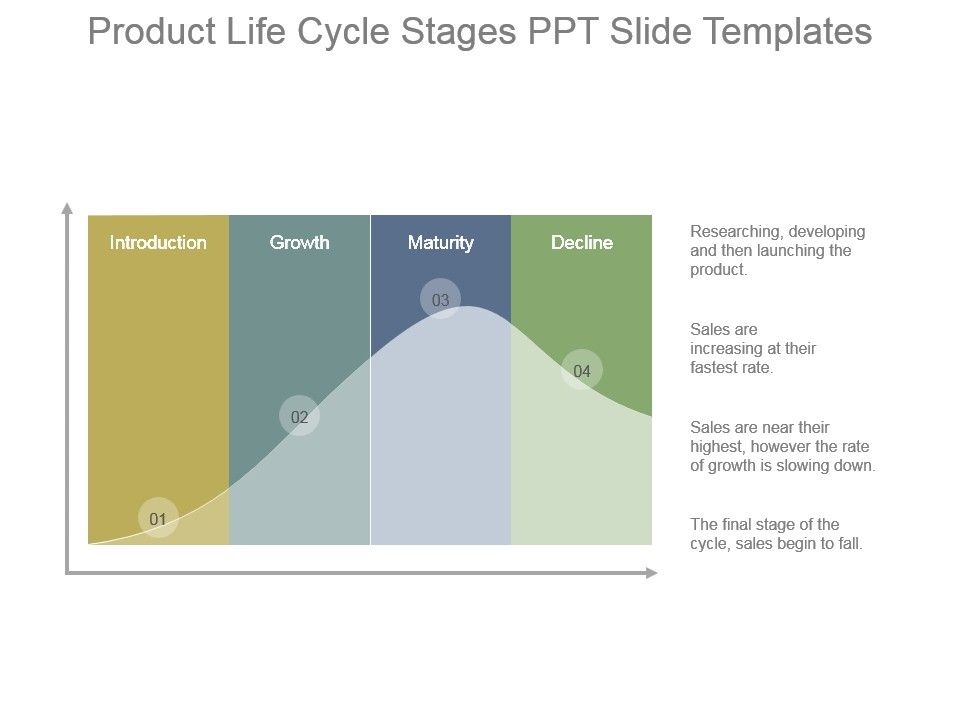 product_life_cycle_stages_ppt_slide_templates_Slide01