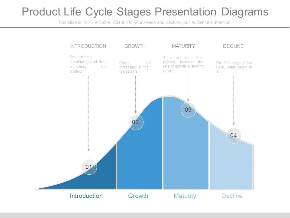Product Life Cycle Stages Presentation Diagrams Powerpoint