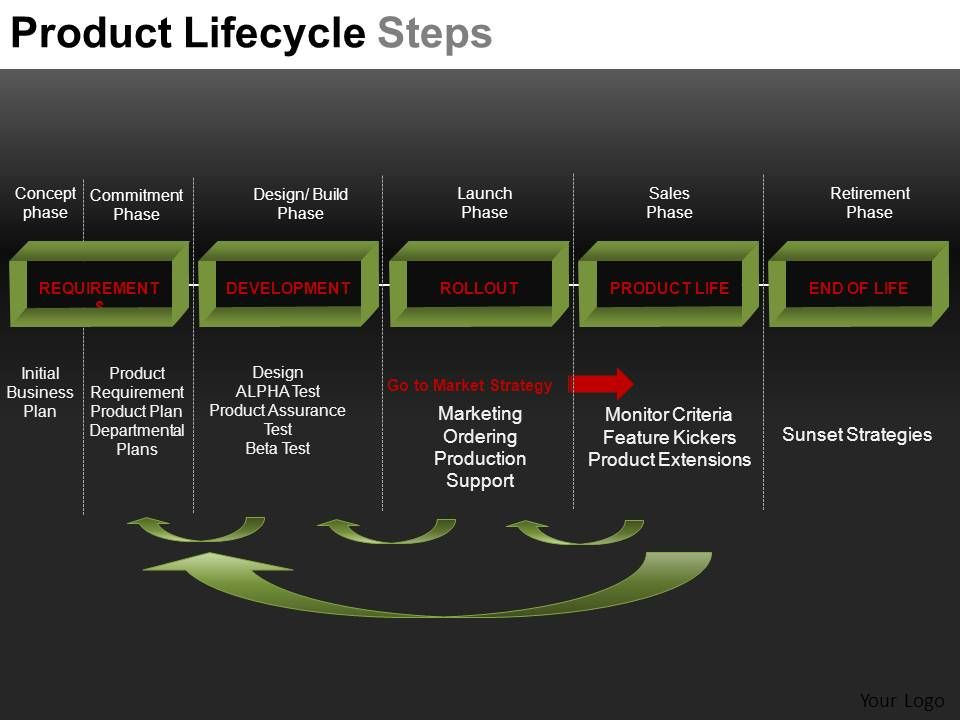 Product Lifecycle Steps Powerpoint Presentation Slides DB ...