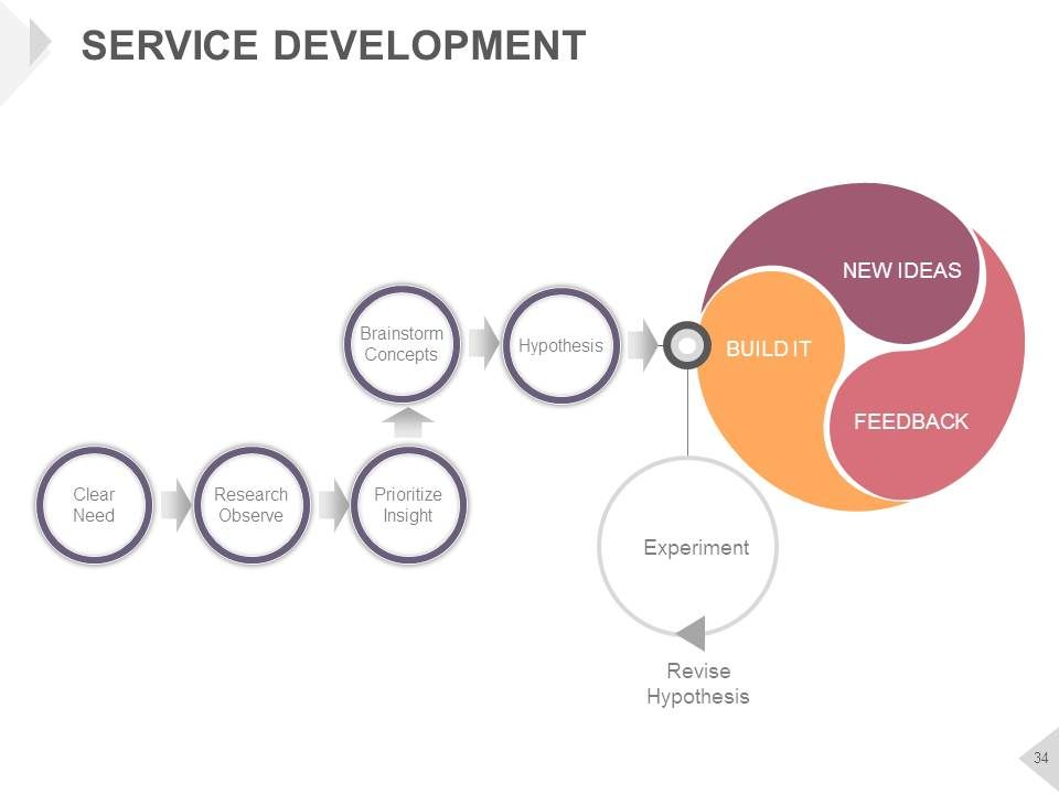 Product Marketing Framework For Service Launch Complete
