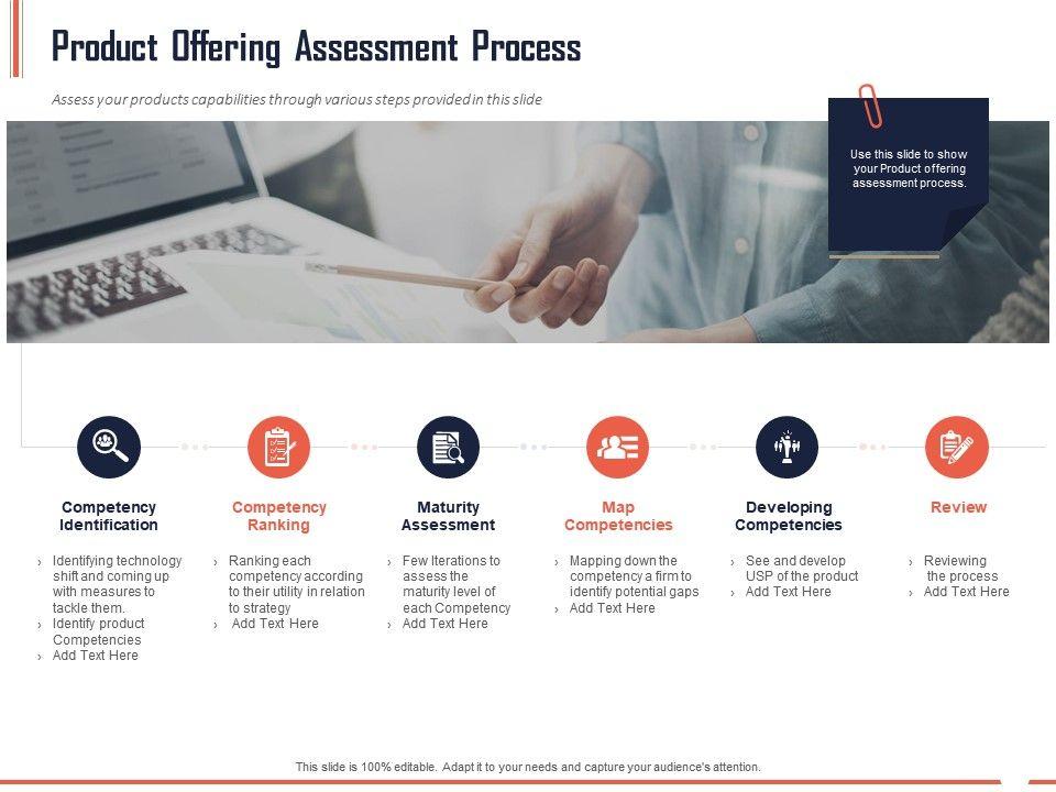 Product Offering Assessment Process Ppt Powerpoint Presentation Ideas Portfolio